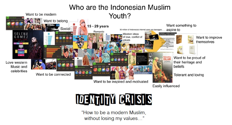 Indonesian Youth Ethnography